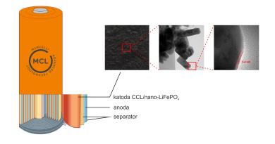 Produkcja materiału katodowego przełomem  w akumulatorach litowo-jonowych